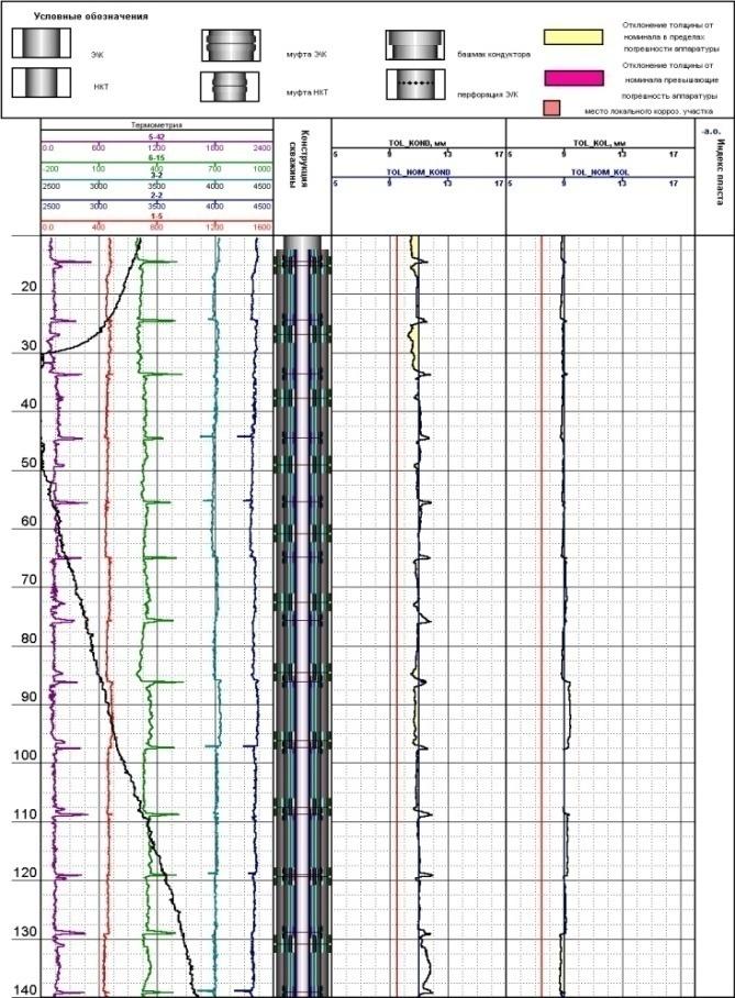 Магнитоимпульсная дефектоскопия - толщинометрия стальных труб