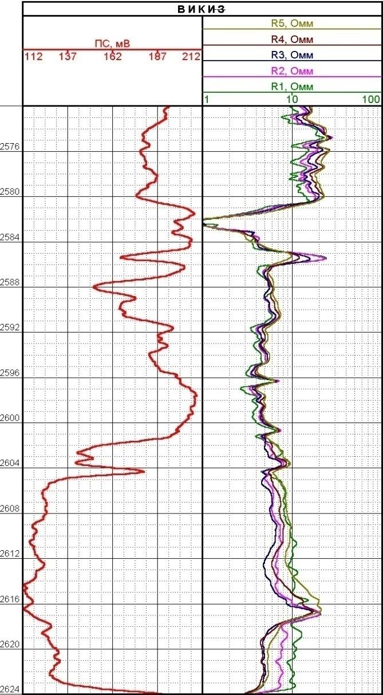 Определение коллекторов в скважинах вертикального и горизонтального вскрытия пластов; определение удельного сопротивления пластов; определение радиальных размеров зоны проникновения фильтрата бурового раствора в пластах; определение зон ВНК и ГВК в пластах- коллекторах; выделение маломощных пластов-коллекторов.